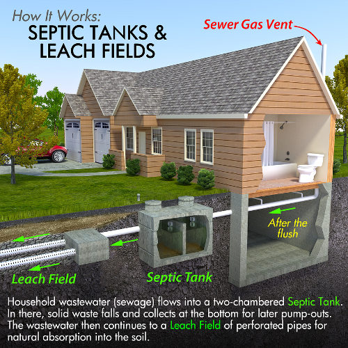 home septic system